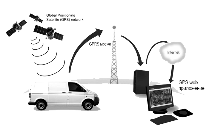 GPS-rapas